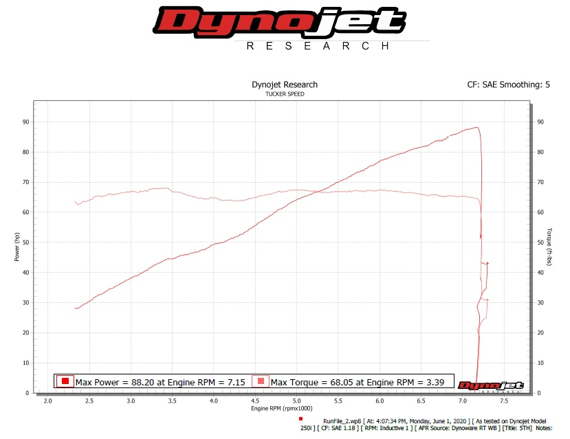 The dyno readout from our run on the 2019 Indian Scout