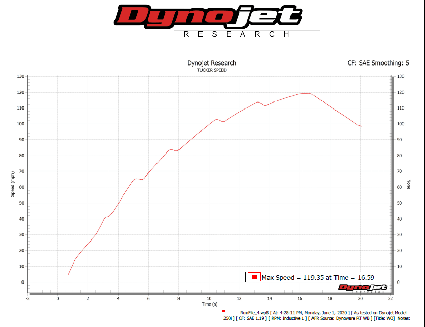 The acceleration curve graph from our dyno of the 2019 Indian Scout